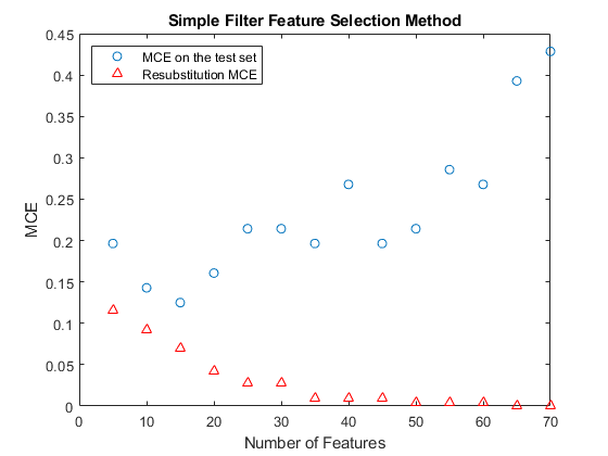 selecting features for classifying high-dimensional data - matlab  u0026 simulink example