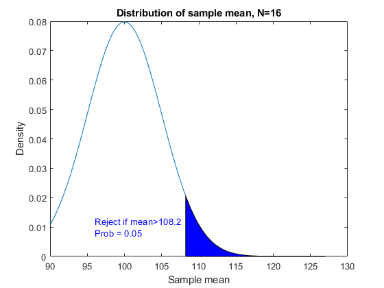 Selecting a Sample Size - MATLAB & Simulink Example