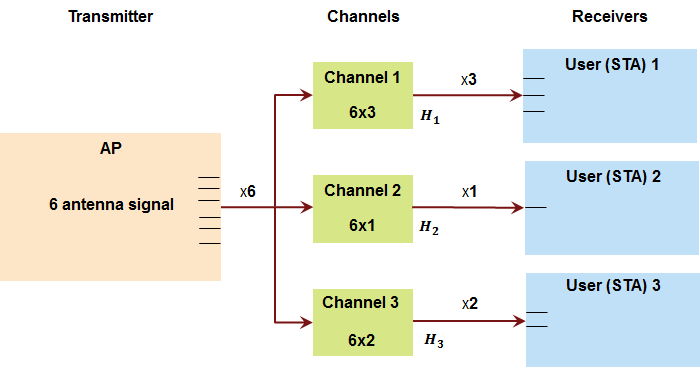802 11ac Multi-User MIMO Precoding - MATLAB & Simulink