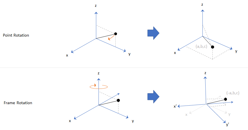 Orientation, Position, and Coordinate Systems - MATLAB