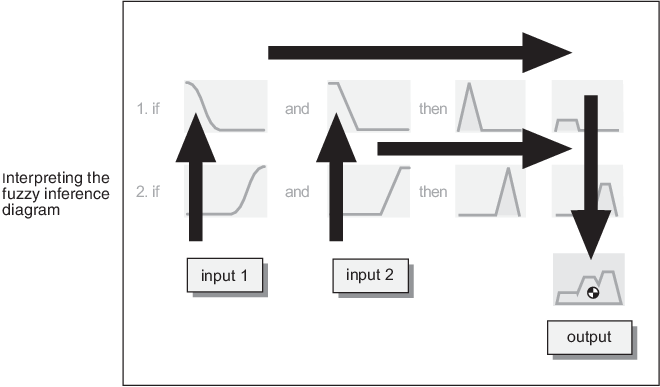 fuzzy inference process - matlab  u0026 simulink