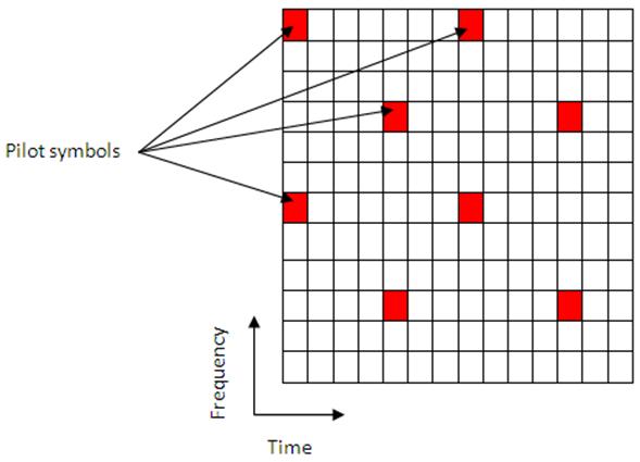 channel estimation - matlab  u0026 simulink
