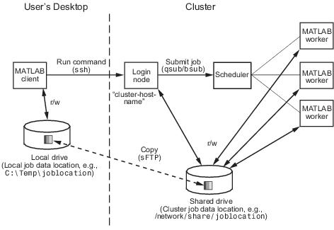 Configure Using the Generic Scheduler Interface - MATLAB