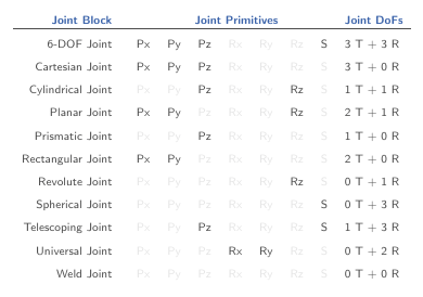 By Defining The Relative Degrees Of Freedom Between Two Bo S Joint Blocks Partially Determine How These Bo S Can Move With Respect To Each Other