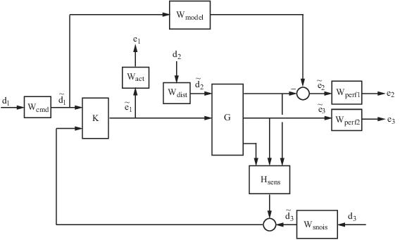 h-infinity performance - matlab  u0026 simulink