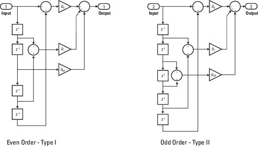Block Diagram Of Fir Filter | Model Fir Filters Simulink Mathworks Deutschland