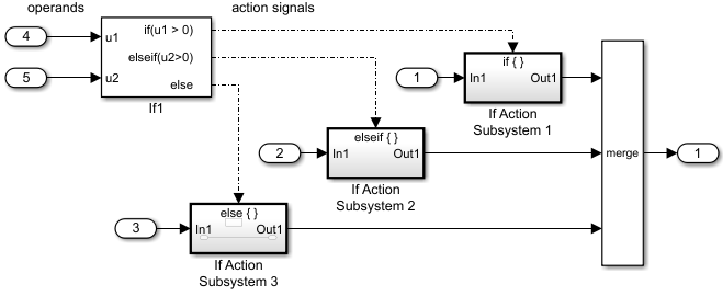 Select subsystem execution matlab simulink mathworks deutschland in this model the inputs to the if block provide the operand values for the logical expressions represented as output ports each output port is attached ccuart Choice Image