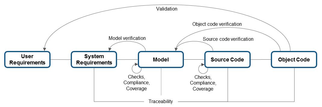 Das Two Step Model Of Validation Beim Leseverstehen 6