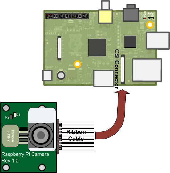 The Raspberry Pi Camera Board - MATLAB & Simulink ... on
