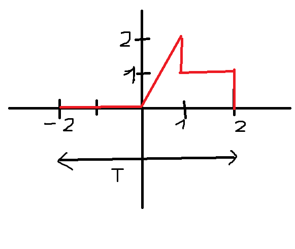 How to plot fourier function in single plot matlab answers and it have to be in one function which i have to use later in other tasks so i need sosmething like xtdtgt see code so far i got this ccuart Image collections