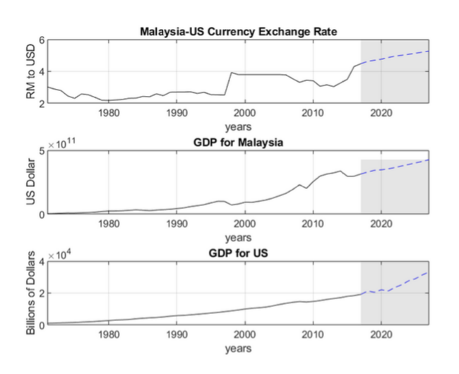U S Foreign Exchange Rate