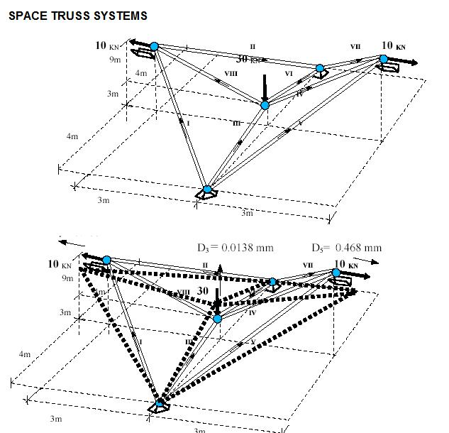 Space Truss Systems as Linear Static Analysis - File