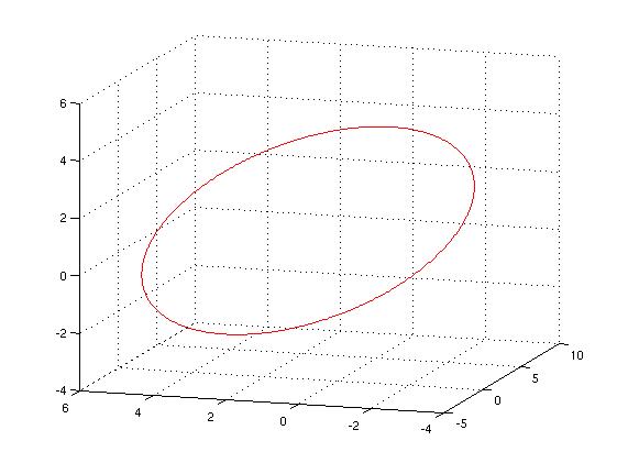 Plot Circle in 3D - File Exchange - MATLAB Central