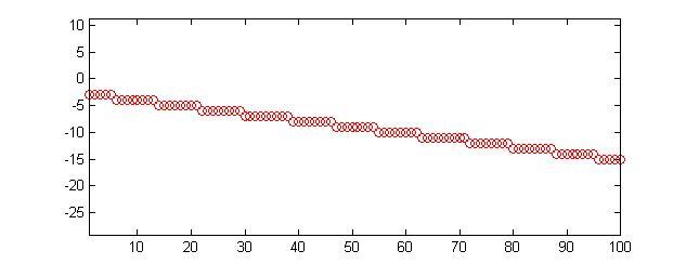 Line Drawing Algorithm Matlab : Bresenham optimized for matlab file exchange