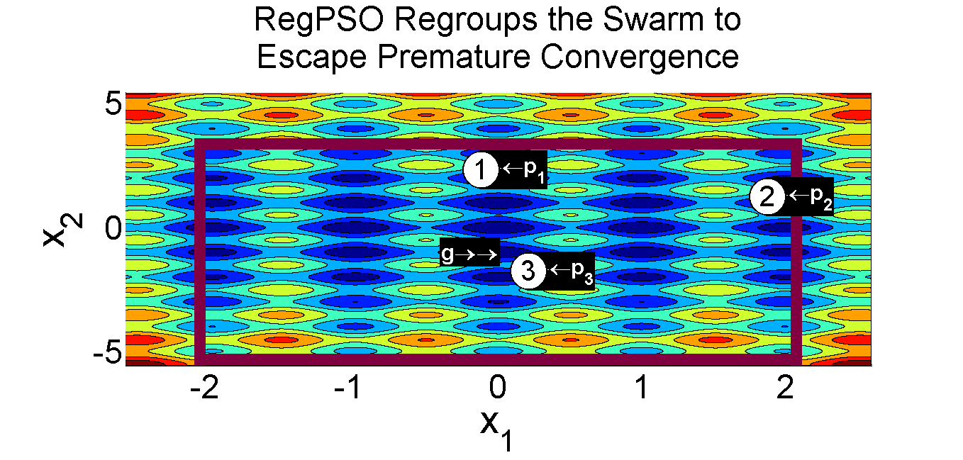 particle swarm optimization thesis Convergence analysis for particle swarm optimization by the experiences of its swarm members in this thesis convergence analysis for particle swarm.