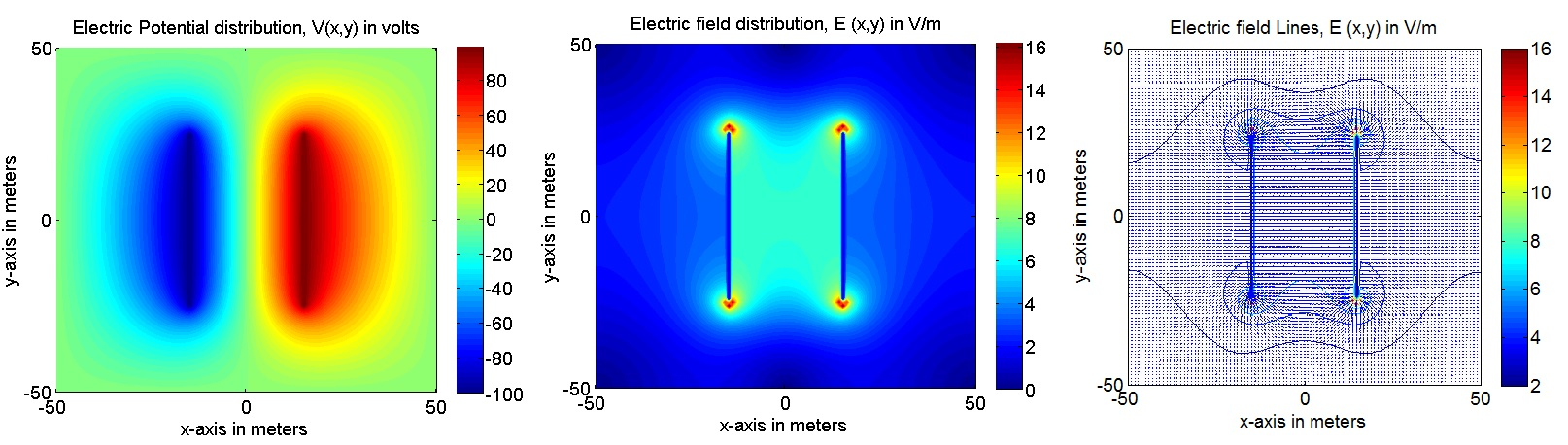 Electric Field of a Parallel Plate capacitor using 2D Poisson ...