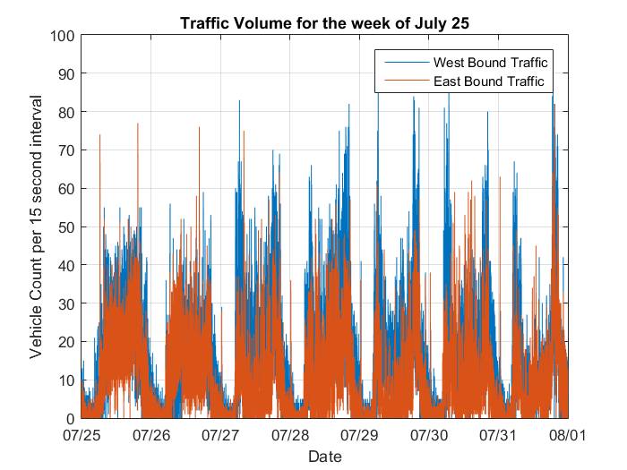 Analyzing Traffic Using a Webcam, a Raspberry Pi and ThingSpeak