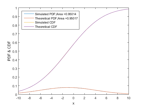 generate cdf from pdf matlab