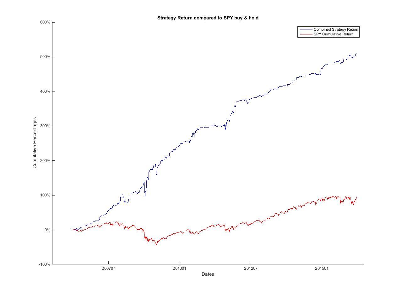 Option trading matlab