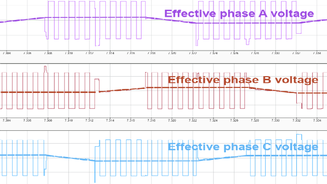 This video demonstrates how you can modulate the three-phase voltages directly using PWM control.