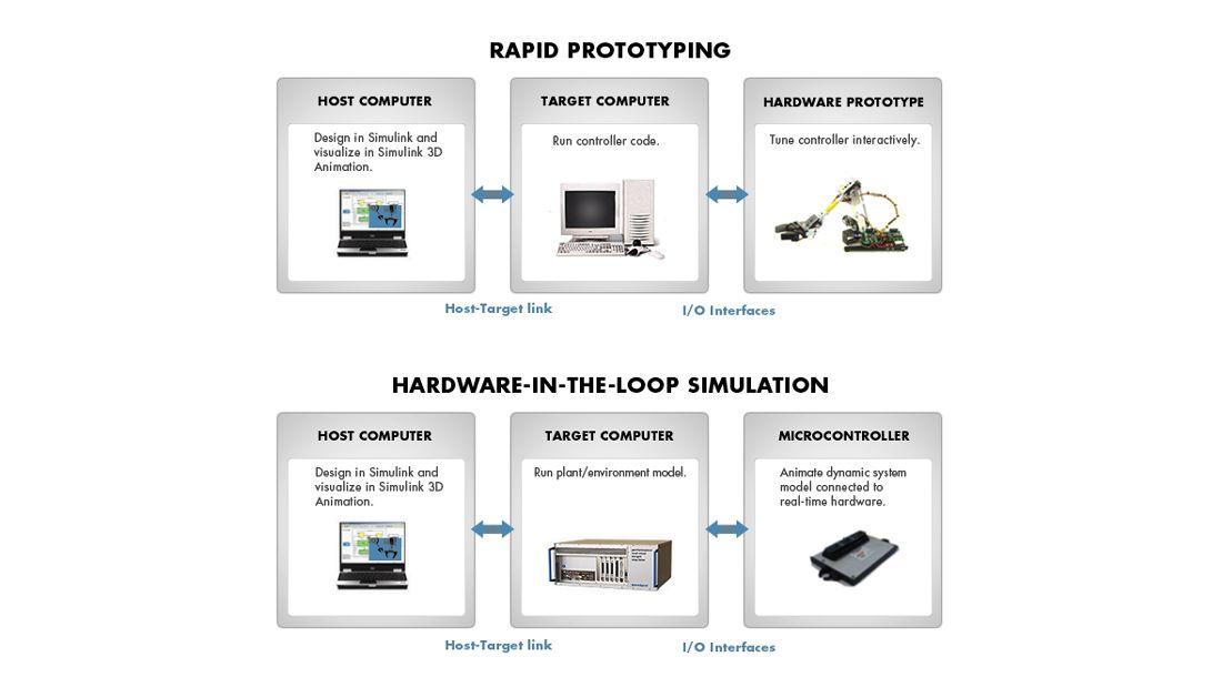 Komponenten einer Testumgebung von Simulink Real-Time