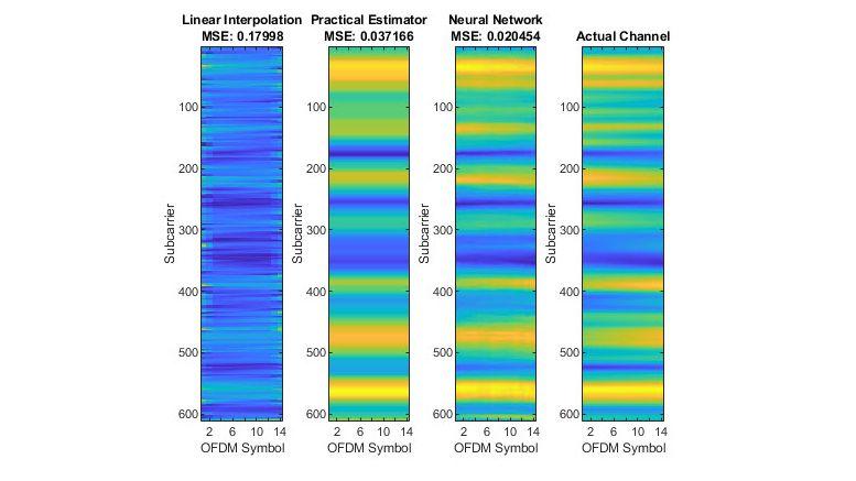 5G-NR-Kanalschätzungen.