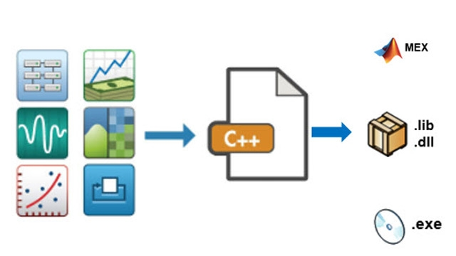 C/C++-Codegenerierung.