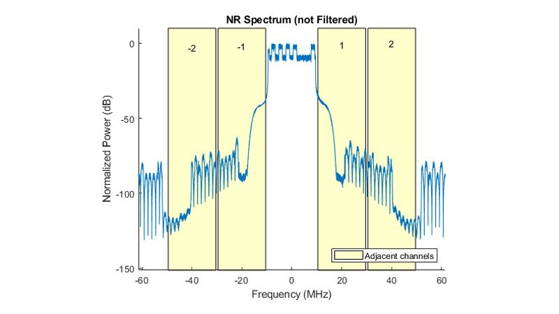 ACLR-Messung für 5G-NR-Testmodelle.