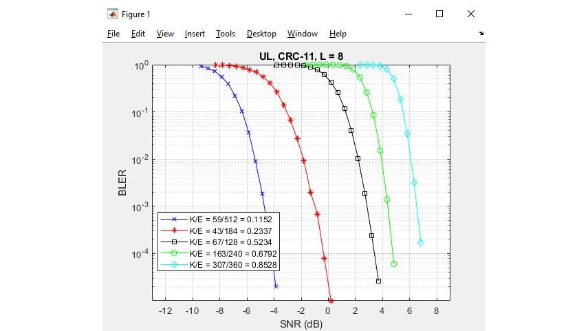 Polar Coding für neue 5G-Funktechnologien.