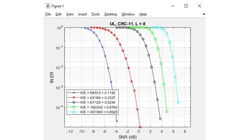 Polar Coding für 5G NR.