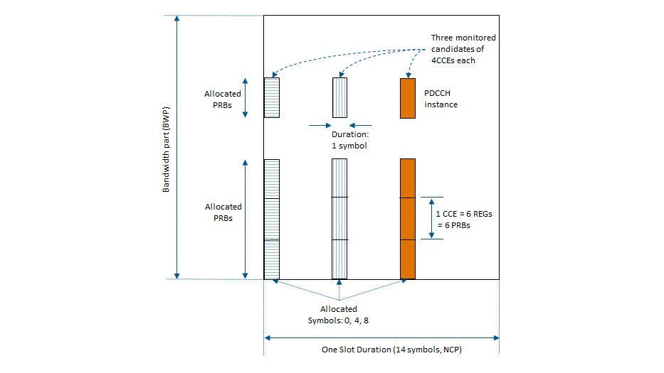 Verarbeitung der Downlink-Steuerung.