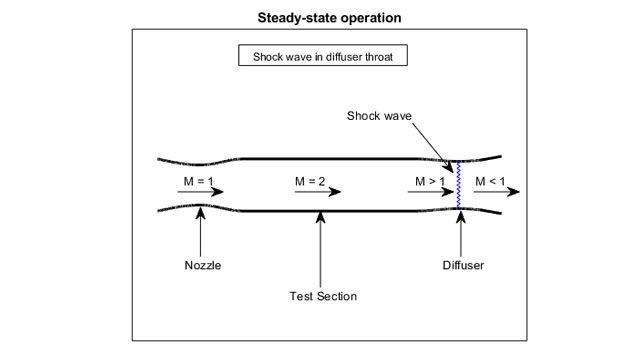 Visualisierung des Testbereichs eines Überschall-Windkanals.