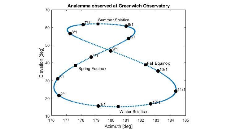 Diagramm eines Analemmas der Sonne, am Greenwich-Observatorium beobachtet.
