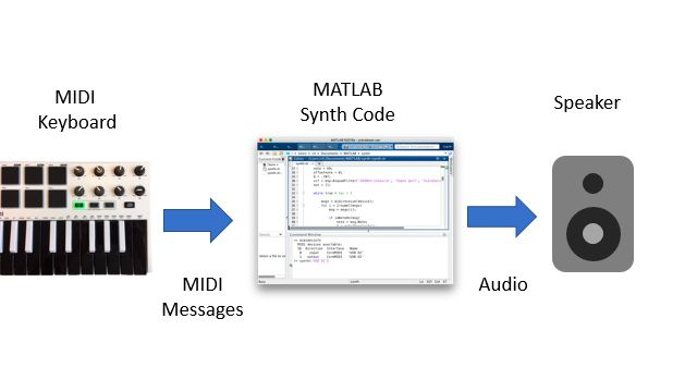 Blockdiagramm mit MIDI-Tastatursteuerung, die MIDI-Nachrichten an eine MATLAB-Sitzung sendet, die wiederum die Nachrichten verarbeitet, Notenwellenformen synthetisiert und die generierten Abtastraten über einen Lautsprecher wiedergibt.