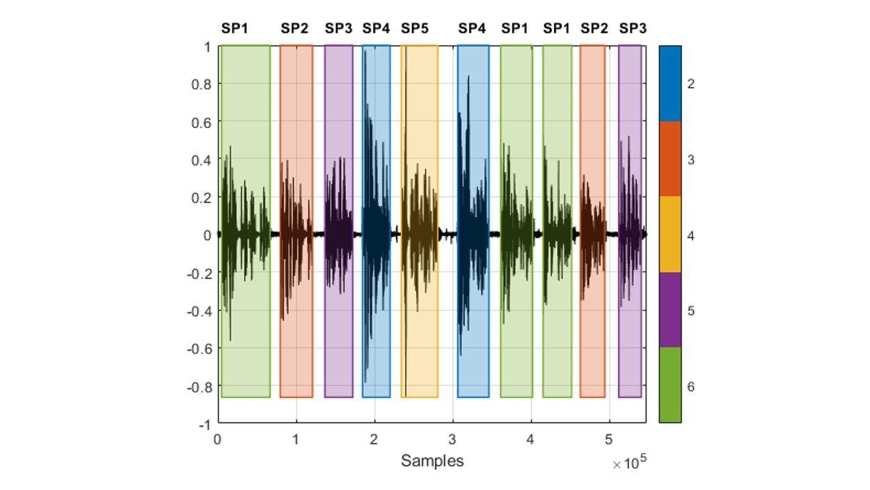 Wellenform einer Sprachaufzeichnung mit von verschiedenen Sprechern geäußerten, verschachtelten Segmenten und farbliche Hervorhebung des in der jeweils erkannten Sprachregion aktiven Sprechers.
