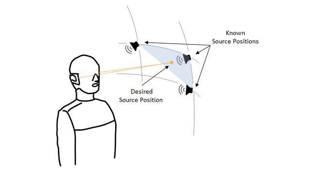 Die Abbildung zeigt ein Mannequin mit zwei Ohren, drei Lautsprecher an den Eckpunkten eines Kugelausschnitts, der drei Punkte darstellt, an denen die Außenohrübertragungsfunktion (Head-Related Transfer Functions, HRTF) bekannt ist, und einen vierten Punkt an einer zufälligen Position innerhalb des Ausschnitts, an dem die Außenohrübertragungsfunktion abgeschätzt werden muss.