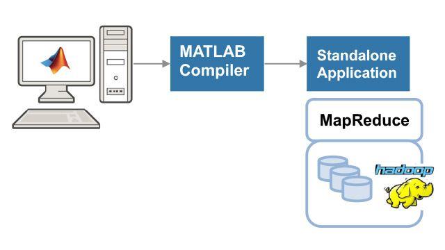 Erstellung und Ausführung einer eigenständig ausführbaren MATLAB-basierten MapReduce-Anwendung.