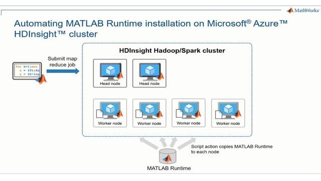 Steigen Sie ein mit den ausführbaren MATLAB Map-Reduce/Spark-Programmen in Microsoft Azure HDInsights Clusterrechnern. Erfahren Sie, wie Sie Azure HDInsight konfigurieren, damit die MATLAB-Laufzeit automatisch auf jedem Knoten des Clusters installiert wird.