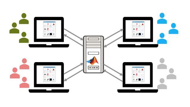 Gehostete und weitergegebene Web-Apps mit MATLAB Web App Server.