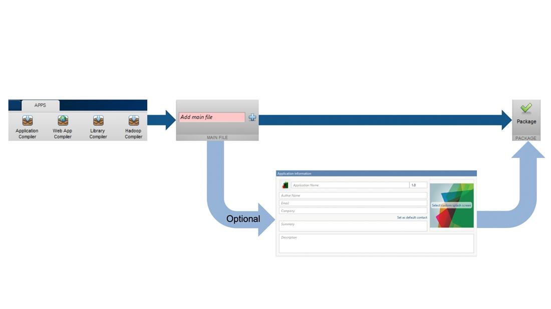 Apps zum Paketieren von MATLAB-Anwendungen.