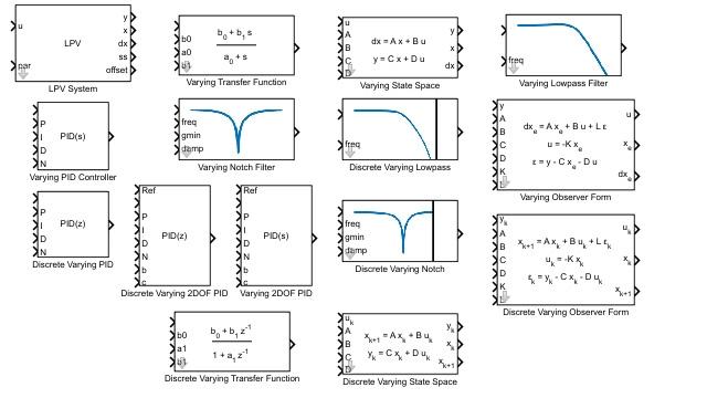 Bibliothek zur Modellierung von Reglern mit Gain-Scheduling in Simulink.