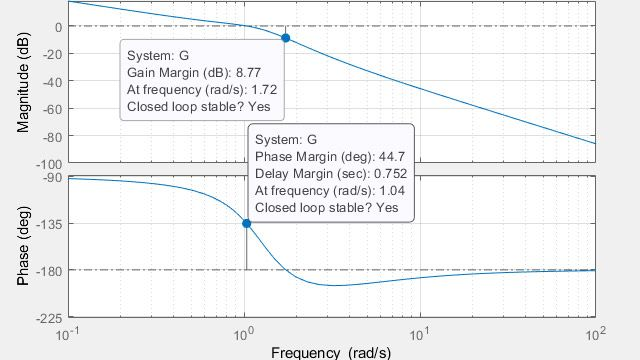 Berechnung von Amplitudenrändern, Phasenrändern und Durchtrittsfrequenzen.