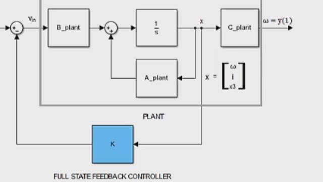 Entwerfen Sie eine Feedbackregelung in vollem Zustand mit Polplatzierung mit Control System Toolbox.