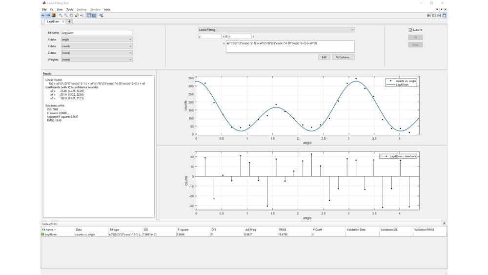 Übersicht über lineare Regressionstechniken