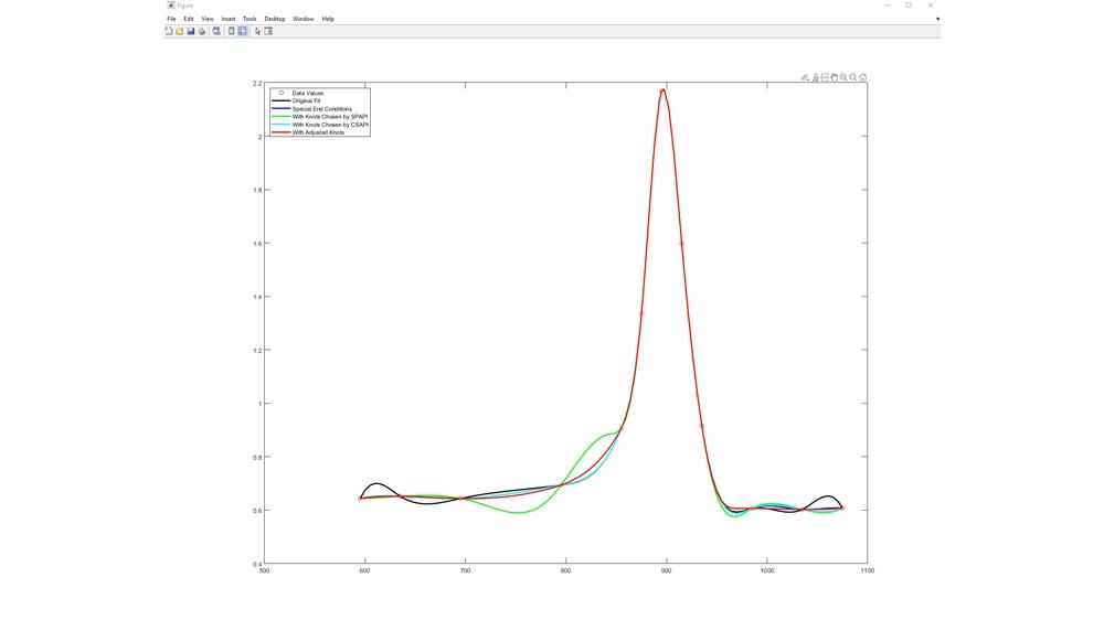 Anpassung eines Splines an Titanium-Testdaten.
