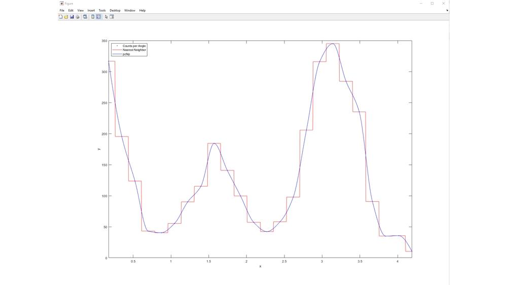 Vergleich linearer Interpolationsmodelle.