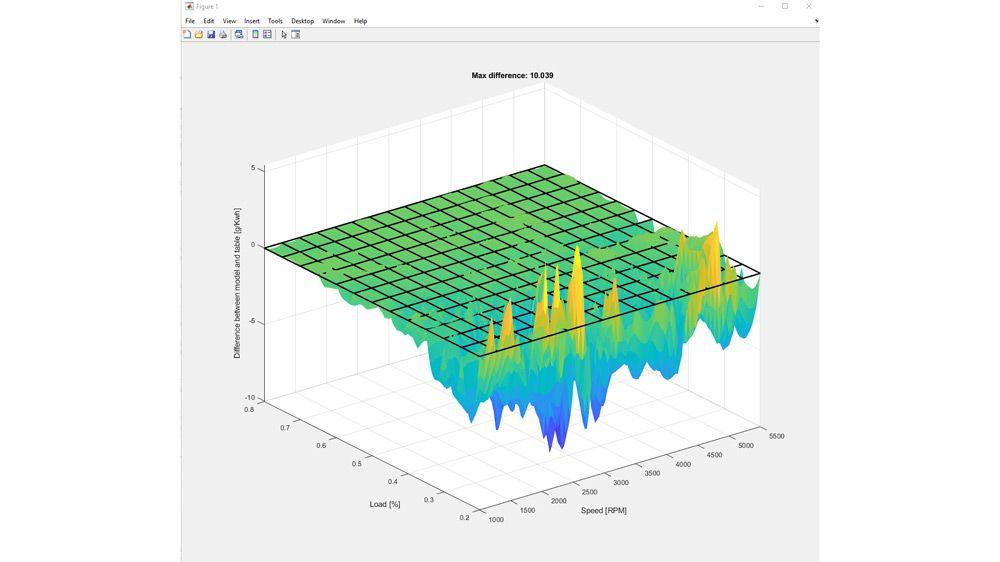 Unterschiede zwischen Modellen und Tabellendaten bei der Untersuchung von Brennstoffwirkungsgraden.