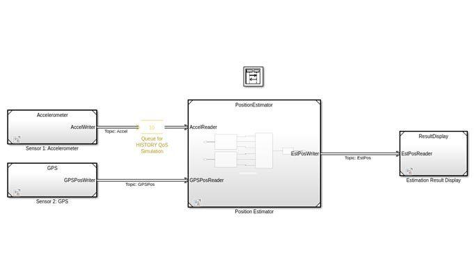 DDS-Anwendungsmodell eines Positioniersystems mit Beschleunigungsmesser-, GPS-, Positionsschätzungs- und Ergebnisanzeigeblöcken.