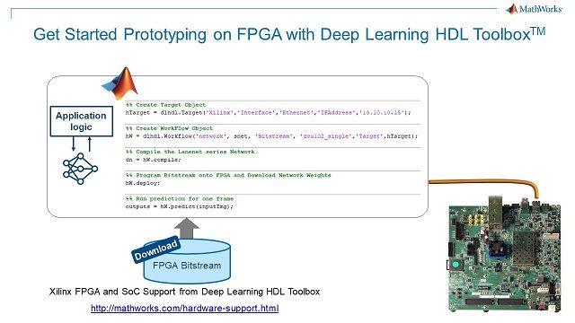 Verwenden Sie fünf zusätzliche Zeilen MATLAB-Code, um auf einem Xilinx-FPGA-Board einen Prototyp für Deep-Learning-Inferenzen zu erstellen.