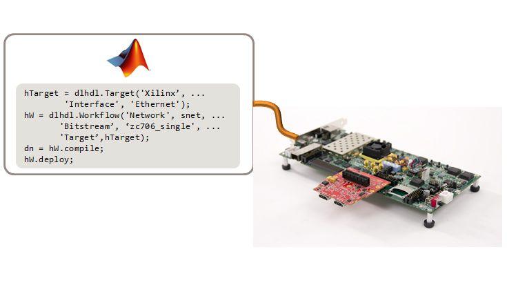 Konfiguration der Karte und der Schnittstelle, Kompilierung des Netzes und Bereitstellung auf dem FPGA mit MATLAB.